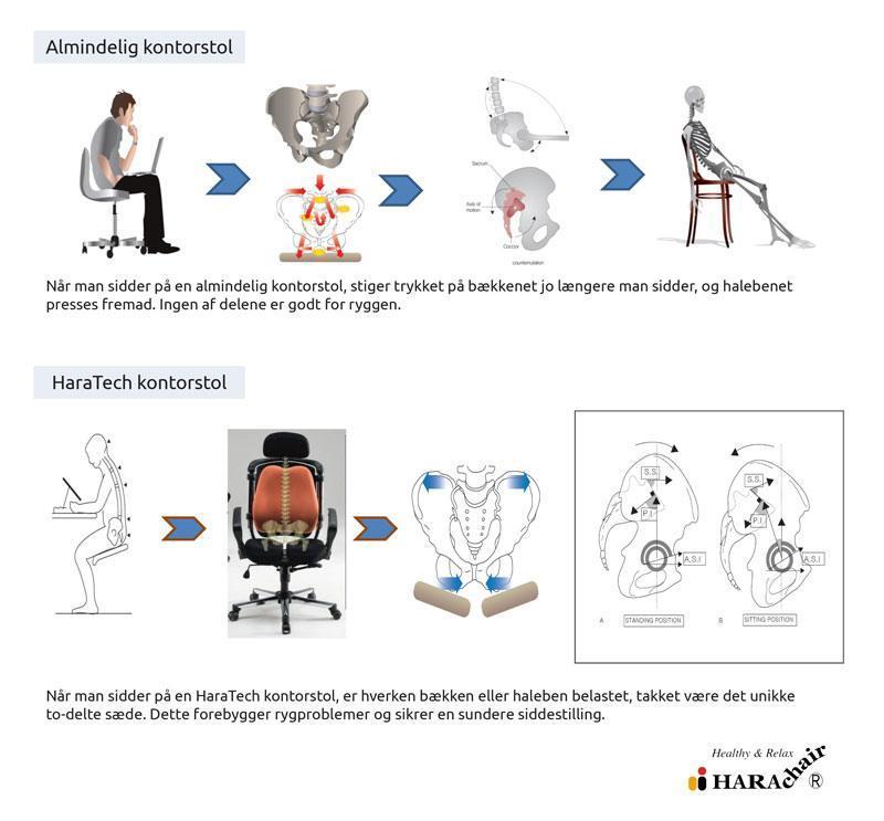 HaraTech kontorstol - mindre pres på bækken og haleben